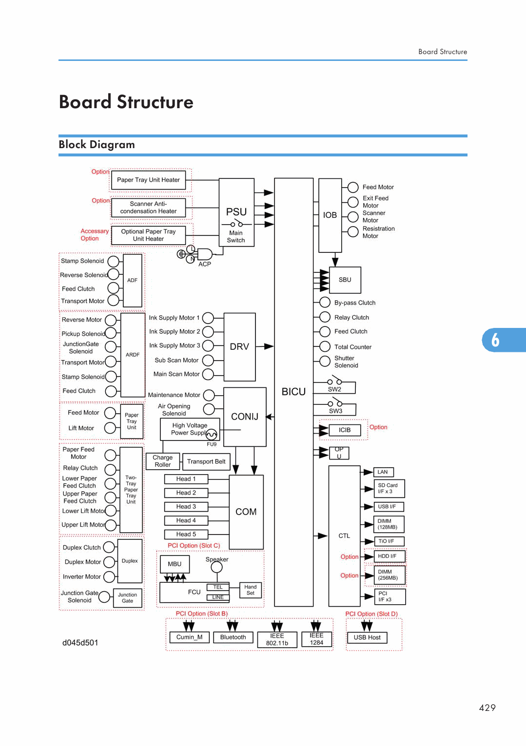 ricoh aficio mp 5001 manual